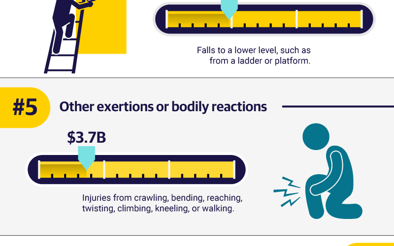 Workplace Safety: The Top 10 Causes of Disabling Injuries at Work